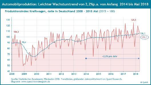 Leichter Wachstumstrends in der deutschen Autoproduktion 2014 - Mai 2018