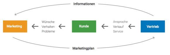 Zusammenspiel Vertieb & Marketing