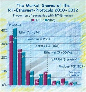 The Market Shares of the Ethernet Field Buses in the German Machinery Industry until 2012