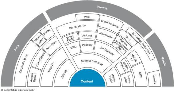 Orchester der Kommunikationstools im Corporate Publishing