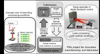 Applying newly developed SLM to CPS-type laser processing systems