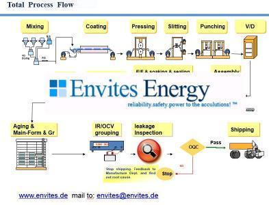 6ppm Linie Envites Energy.JPG