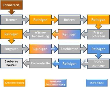 SurTec Prozesskette