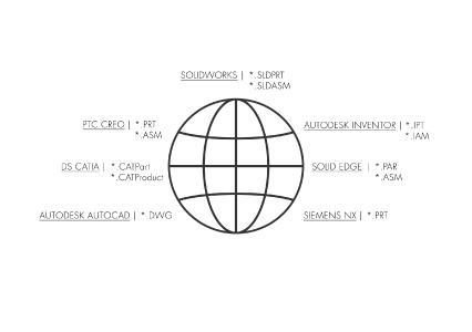 CAD-Systeme und ihre Datenformate