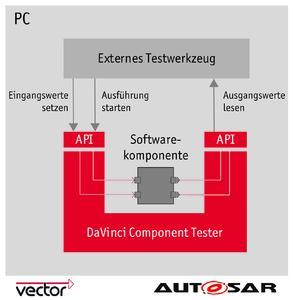 Mit dem neuen DaVinci Component Tester von Vector validiert der Anwender komfortabel die korrekte Implementierung von AUTOSAR-Softwarekomponenten auf dem PC
