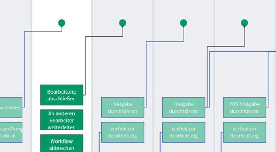 Prozess-Übersicht Dokumenten-Workflow in roXtra