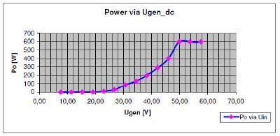 Beispiel einer Kennlinienprogrammierung für den DLC600