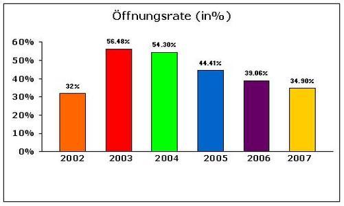 Durchschnittliche Öffnungsrate im Jahresvergleich