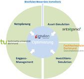 Projektstruktur IO.Netz (www.io-netz.net)