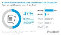 Statistik der Microsoft Office Versionen im Einsatz / KMU-Studie Intra2net