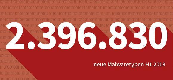 Insgesamt haben die G DATA Security Labs 2.396.830 neue Samples als schädlich klassifiziert