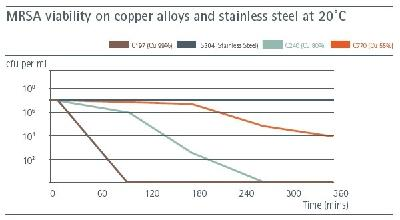 Copper Destroys Viruses. Could it help now?