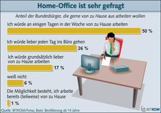 Die Deutschen arbeiten am liebsten zu Hause