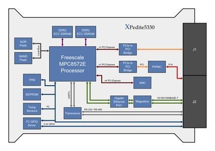 XPedite5330 Block Diagram