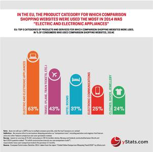 Infographic: Global Online Comparison Shopping Trend 2015