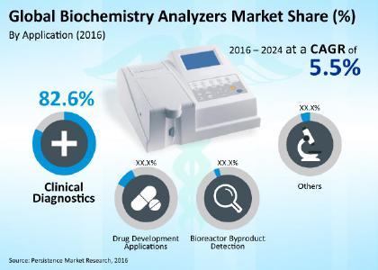 biochemistry analyzers market