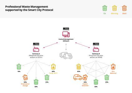 TALQ Protocol for Smart Waste Management