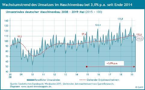 Wachstumstrend des Umsatzes im Maschinenbau 2008 - 2019 Mai