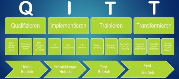 Die QITT-Methode (Die Methode vereint theoretische Projektmanagement-Ansätze mit langjähriger Berufserfahrung)