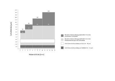 Vergleich der Schichtdicken zwischen der klassischen Stückverzinkung gemäß DIN EN ISO 1461 und der Dünnschichtverzinkung in einer Zink-Aluminium(5%)-Schmelze © ZINQ