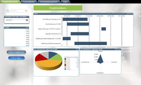 QlikView-Report von Contec-X für CA PPM (Clarity), Bildquelle: Contec-X