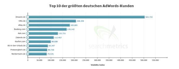 Searchmetrics analysiert die Biggest Spender bei Google