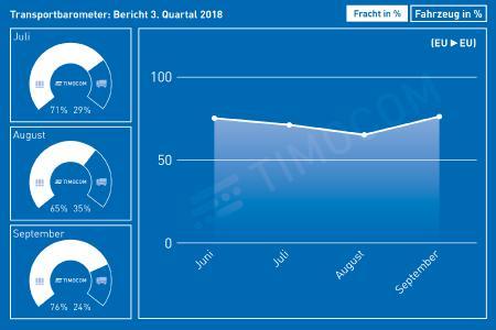TIMOCOM: Nachfrage nach Laderaum in Europa bleibt auf konstant hohem Niveau
