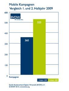 bvdw mac mobile werbung 1 und 2 halbjahr 2009