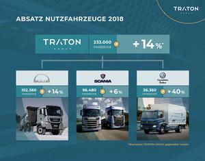 TRATON bleibt auch 2018 auf Wachstumskurs