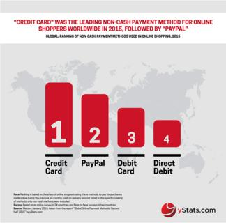yStats.com's new report: Global online and mobile payments grow, while shoppers' preferences continue to differ