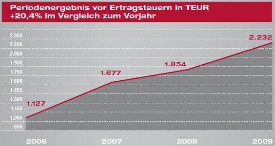 NEXUS-Periodenergebnis 2009