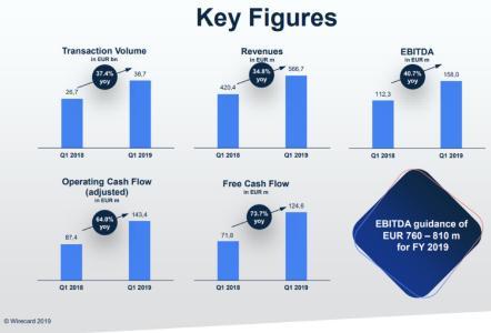 WDI-Key Figures Q1-2019