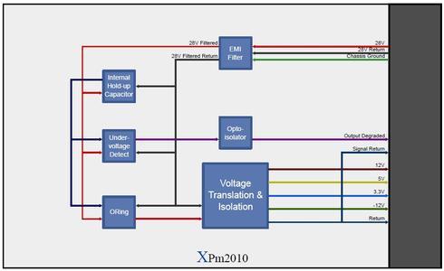 XPm2010 Block Diagram