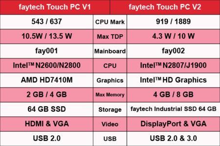 faytech's Update-Phase beginnt!