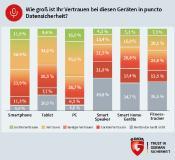 G DATA: Deutsche misstrauen Smart Home-Geräten