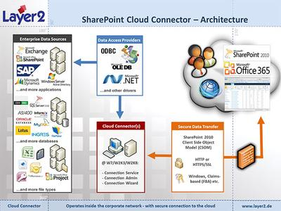 SAP-SharePoint Integration mit dem Cloud Connector