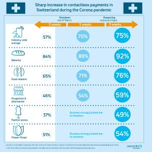 Sharp increase in contactless payments in Switzerland during the Corona pandemic