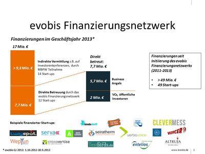 evobis Finanzierungen