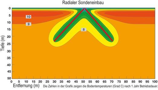 Der radiale Einbau von Erdwärmesonden ist besonders energieeffzient