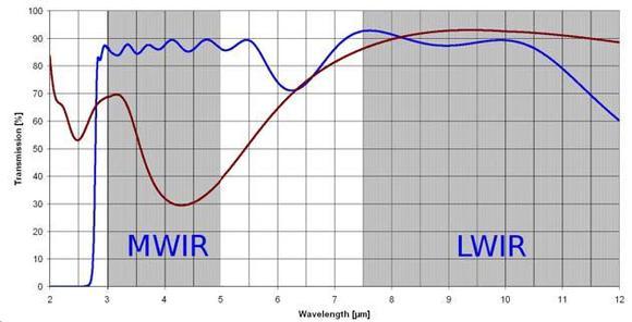 Abbildung 2: Multispektrale Entspiegelung mit DLC-Einfachschicht (rot) und Hybrid-DLC-Beschichtung (blau)