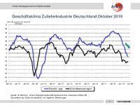 [PDF] Geschäftsklima Zulieferindustrie Deutschland Oktober 2019