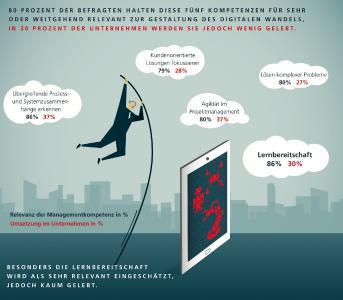 Top 5 Management-Kompetenzen