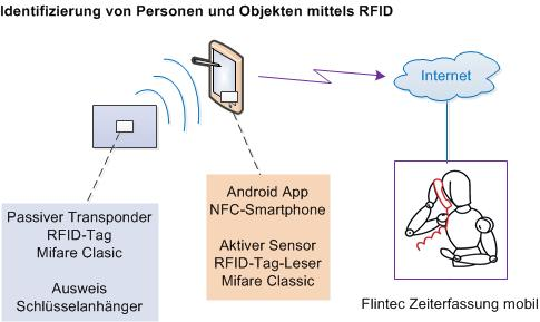 RFID Topologie