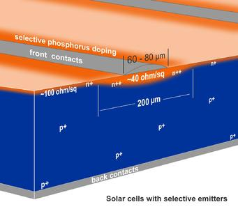 Solar cells with selective emitters