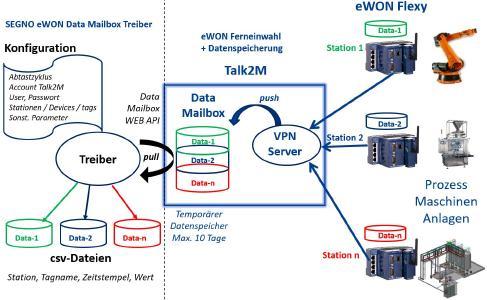 SEGNO eWON Data Mailbox Treiber - Kommunikation
