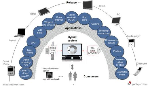 Diagram 1: The all-in-one system, source: goetzpartners