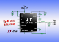 10V, 3MHz, Synchronous Step-Down Regulator Delivers 2.5A from a 4mm x 4mm QFN