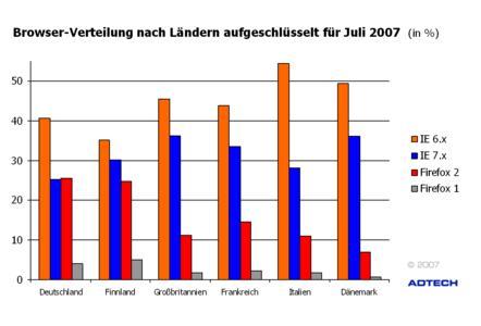 Browser-Verteilung nach Ländern aufgeschlüsselt für Juli 2007 (in %)