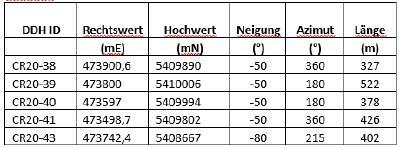 Tabellele 4 – Orientierung der Bohrungen, Crawford Nickel Kobaltsulfid Projekt, Ontario
