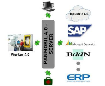 PANMOBIL-Industry 4.0
